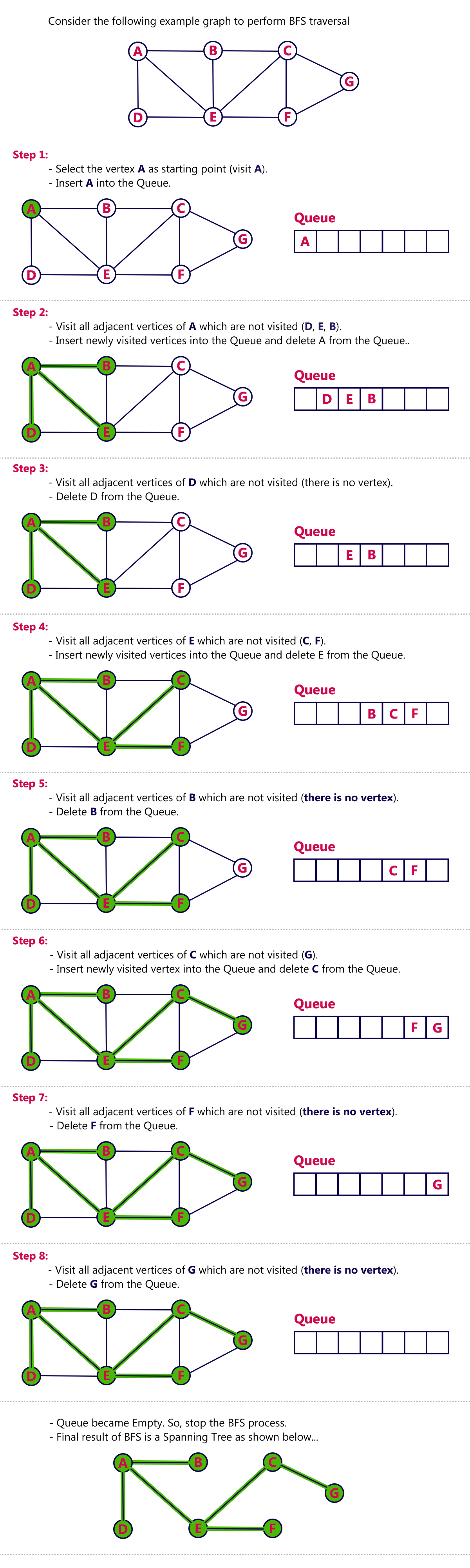 Data Structures   BFS graph traversal in data structures