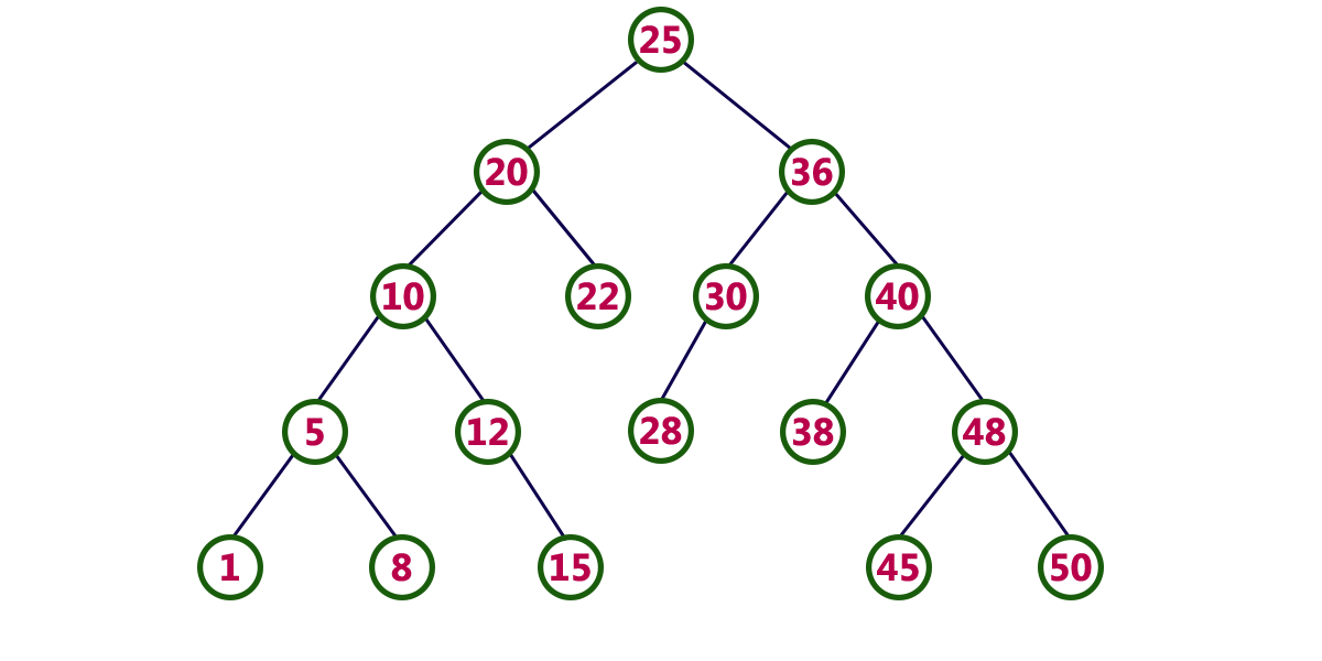 Find distance between two nodes of a binary tree geeksforgeeks.