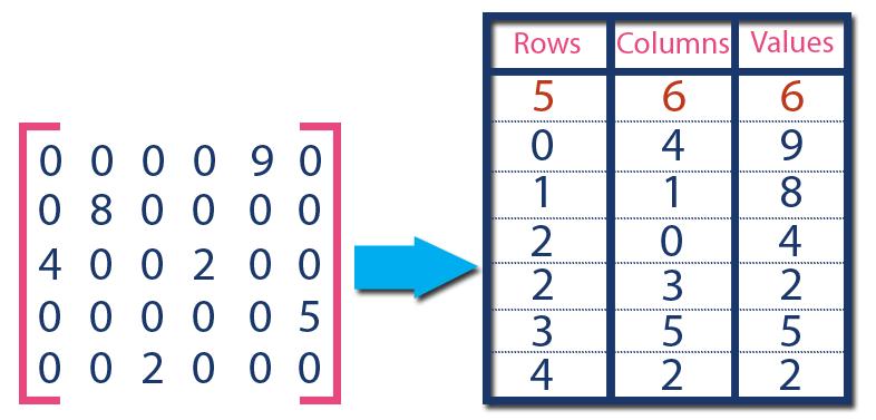 Sparse Matrix - Data Structures